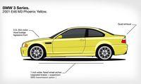 Se BMW 3-serie utvecklas från 1975 till idag