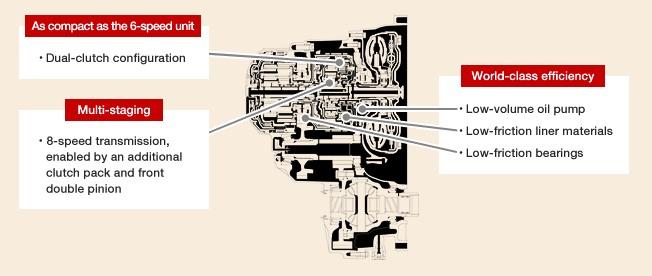 Aisin AWF8F35 automatlåda dubbelkoppling